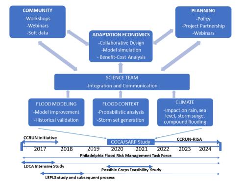 Flow Chart 3a
